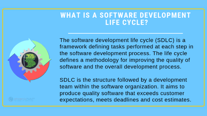 Stages-of-software-development-life-cycle