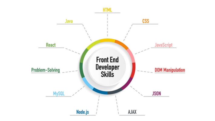 Skills-To-Look-In-A-Front-End-Developer-In-2021