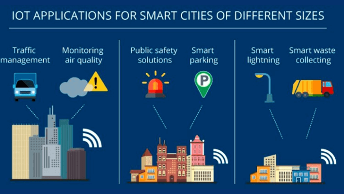 Internet-of-Things-Applications-smart-cities