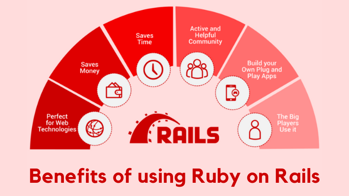 Benefits-of-using-Ruby-on-Rails
