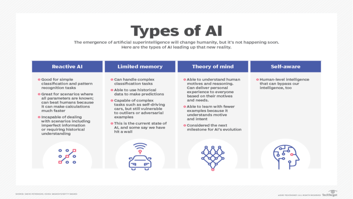 4-Types-Of-Artificial-Intelligence