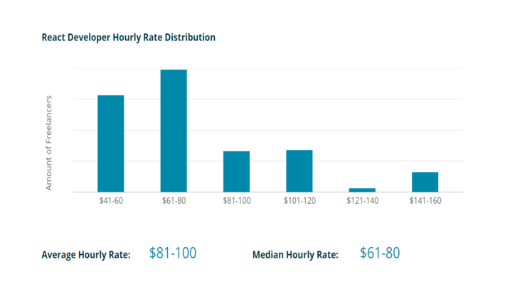react-developer-hourly-rate-distribution