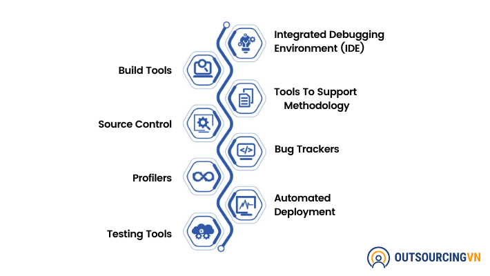 Types-Of-Software-Development-Tools
